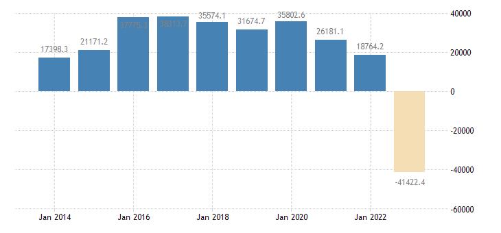 france extra eu trade trade balance eurostat data