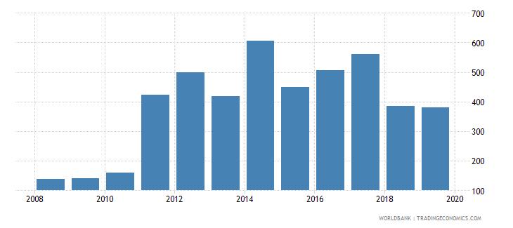 france fertilizer consumption percent of fertilizer production wb data