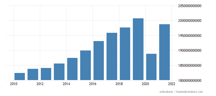 france final consumption expenditure constant 2000 us dollar wb data
