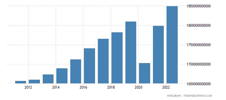 france final consumption expenditure constant lcu wb data