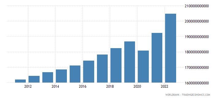 france final consumption expenditure current lcu wb data