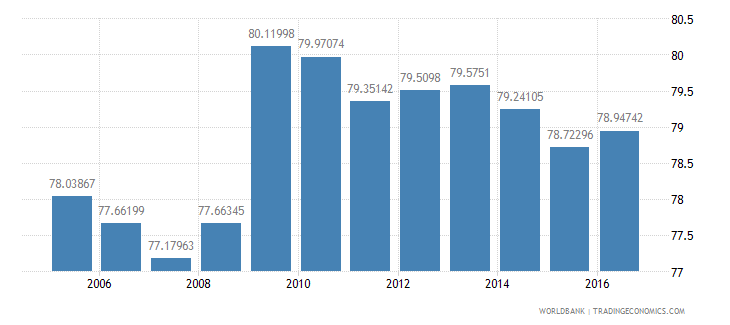 france final consumption expenditure etc percent of gdp wb data