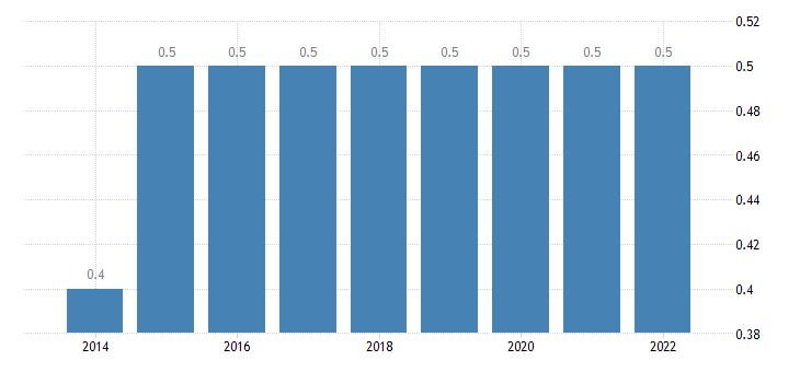 france final consumption expenditure of households education eurostat data