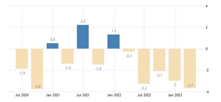 france financial account eurostat data
