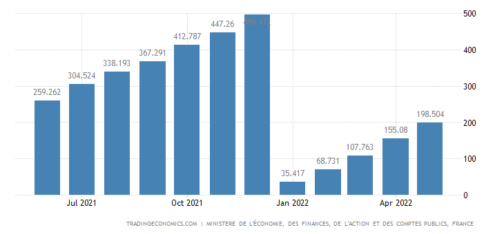 France Fiscal Expenditure