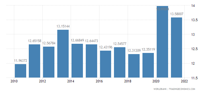 france food exports percent of merchandise exports wb data