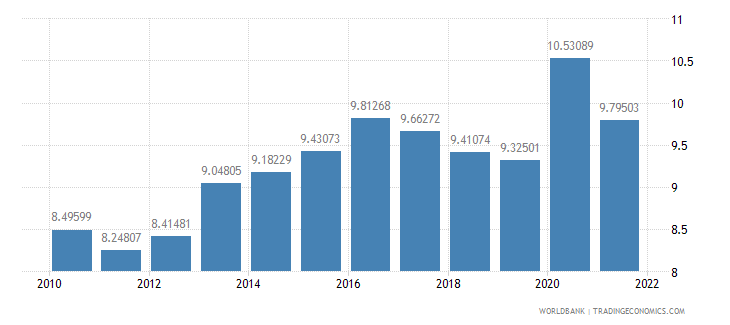 france food imports percent of merchandise imports wb data