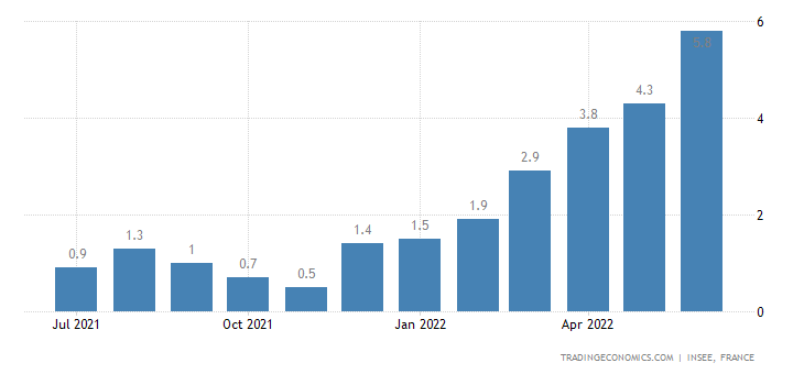 France Food Inflation