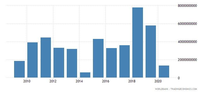 france foreign direct investment net inflows bop us dollar wb data