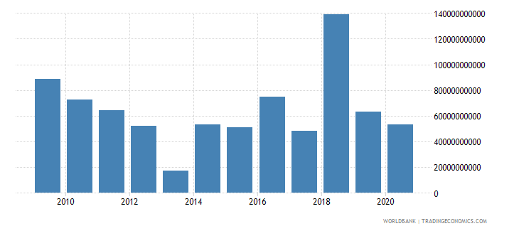 france foreign direct investment net outflows bop current us$ wb data