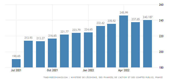 France Foreign Exchange Reserves
