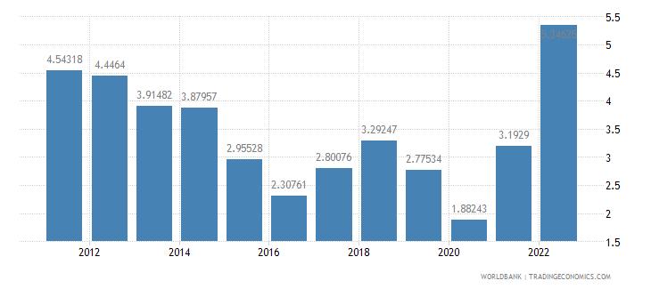 france fuel exports percent of merchandise exports wb data