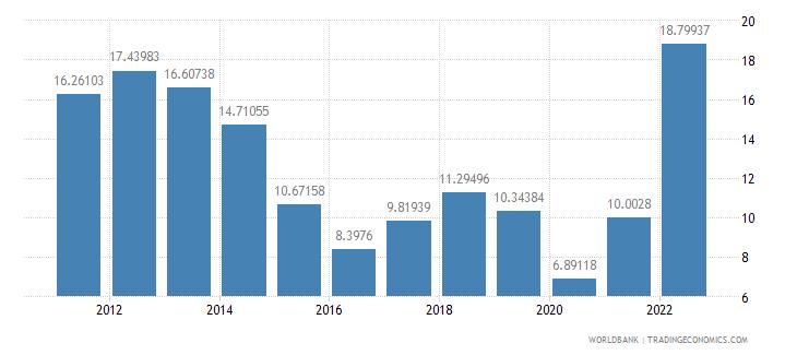 france fuel imports percent of merchandise imports wb data
