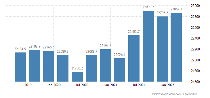 France Full Time Employment