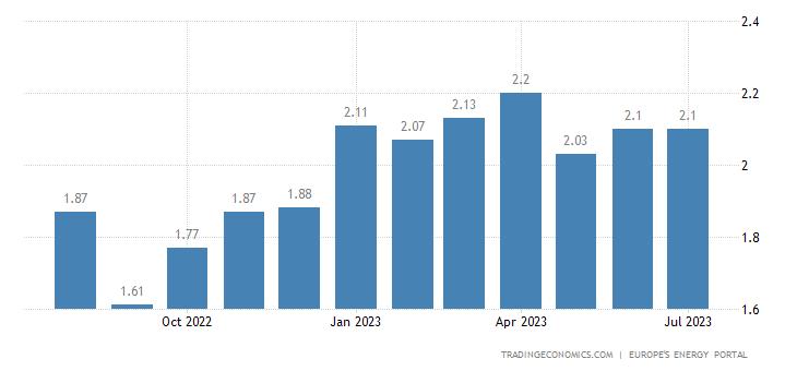France Gasoline Prices