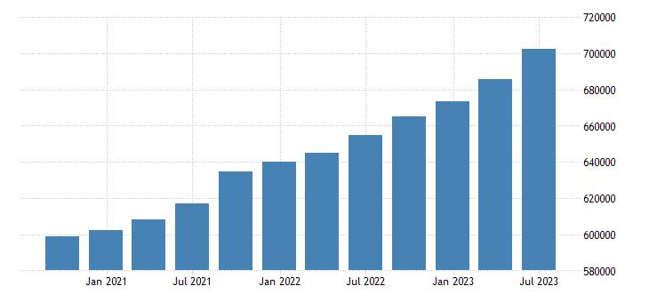 france gdp at market prices eurostat data