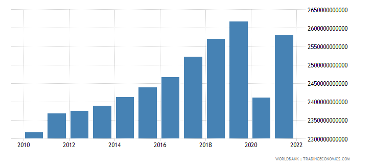 france gdp constant 2000 us dollar wb data