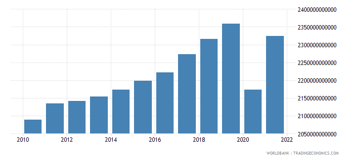 france gdp constant lcu wb data