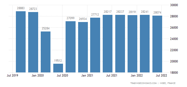 France GDP From Construction