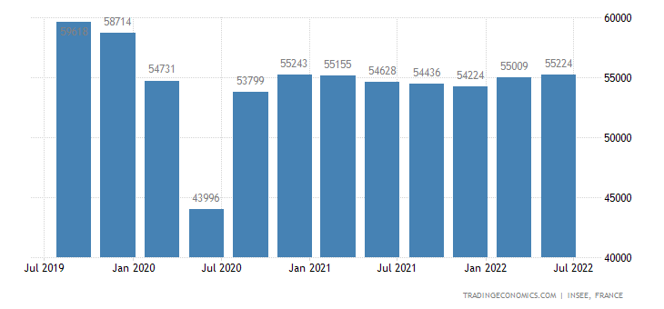 France GDP From Manufacturing
