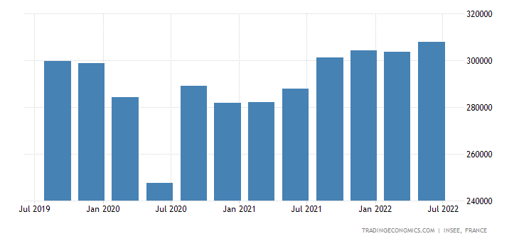France GDP From Tradable Services