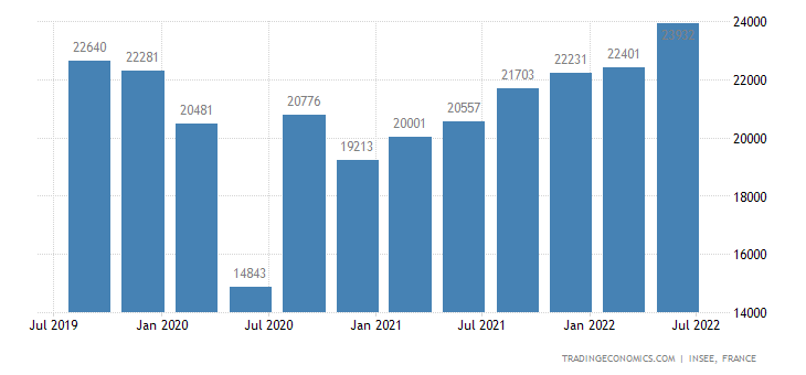 France GDP From Transport