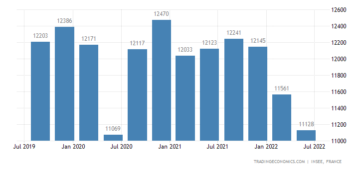 France GDP From Utilities