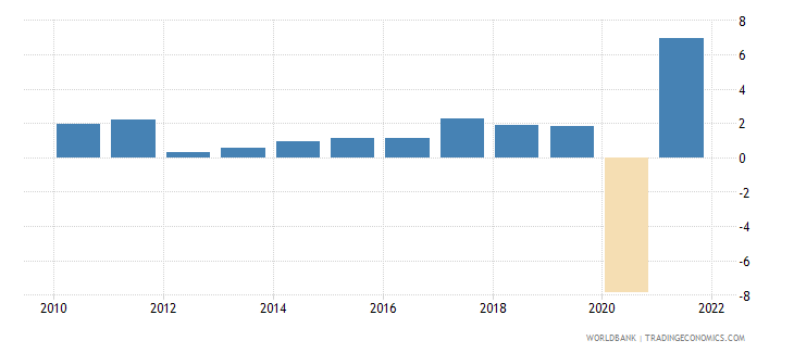 france gdp growth annual percent 2010 wb data