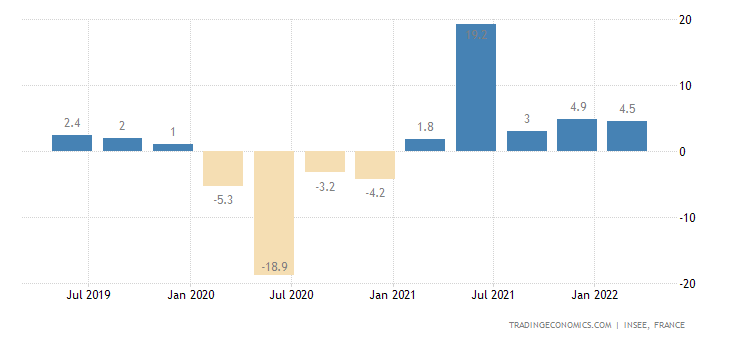France GDP Annual Growth Rate