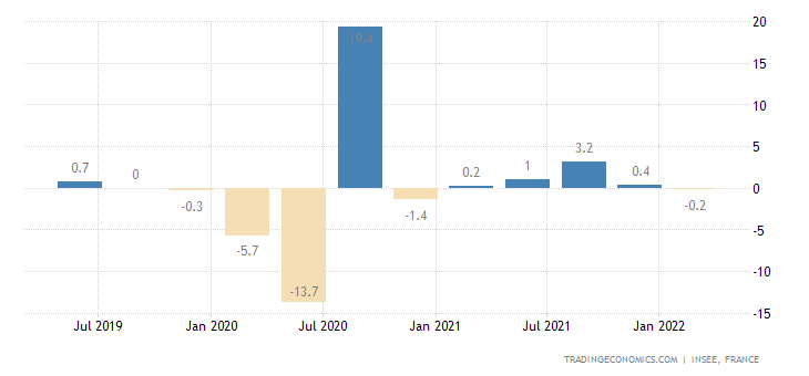 France GDP Growth Rate