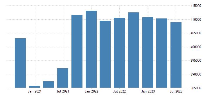 france gdp main components actual individual consumption eurostat data