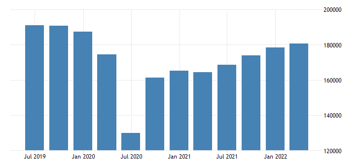 france gdp main components exports of goods services eurostat data