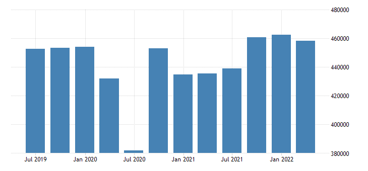 france gdp main components final consumption expenditure eurostat data