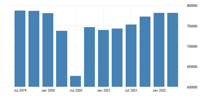 france gdp main components final consumption expenditure gross capital formation exports of goods services eurostat data