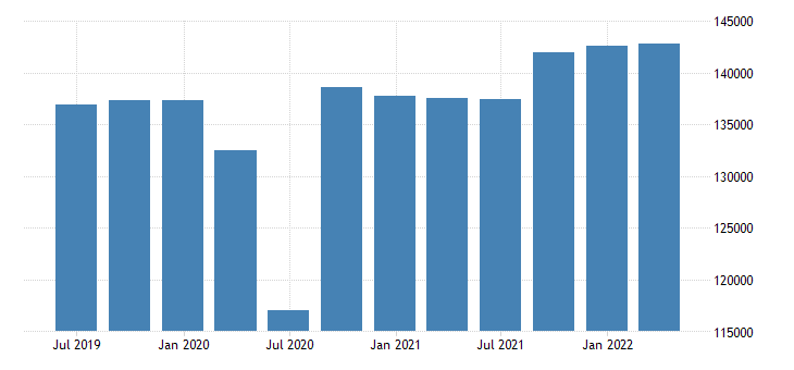 france gdp main components final consumption expenditure of general government eurostat data