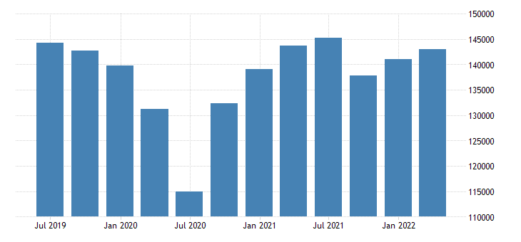 france gdp main components gross capital formation eurostat data