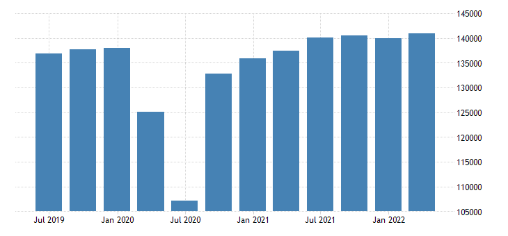 france gdp main components gross fixed capital formation eurostat data