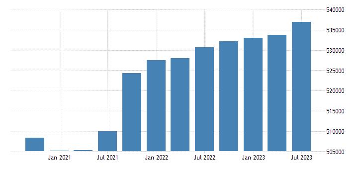 france gdp main components gross value added eurostat data