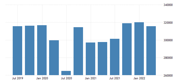 france gdp main components household npish final consumption expenditure eurostat data
