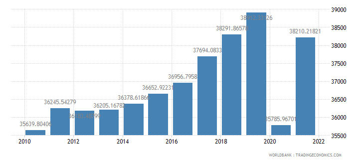 france gdp per capita constant 2000 us dollar wb data