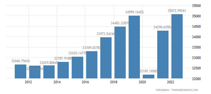 france gdp per capita constant lcu wb data