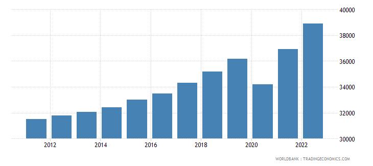 france gdp per capita current lcu wb data