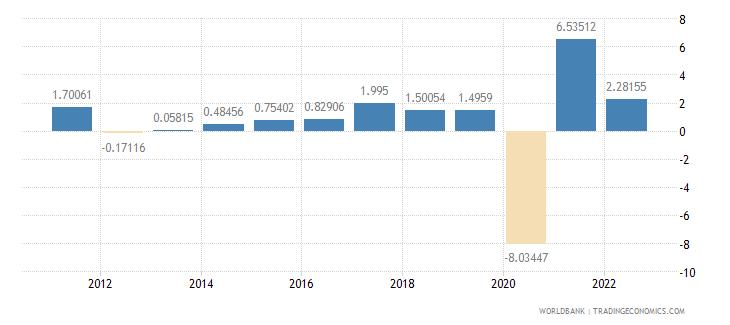 france gdp per capita growth annual percent wb data