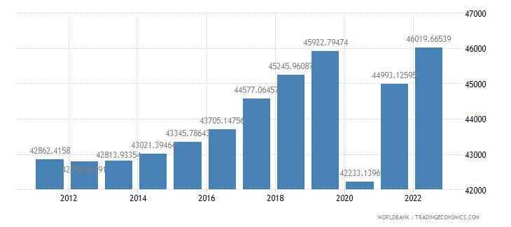 france gdp per capita ppp constant 2005 international dollar wb data