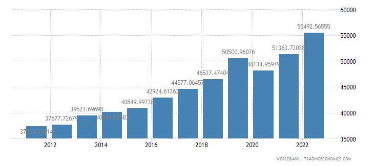 france gdp per capita ppp us dollar wb data