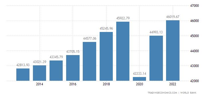 France GDP per capita PPP
