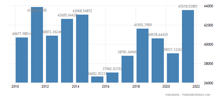 france gdp per capita us dollar wb data