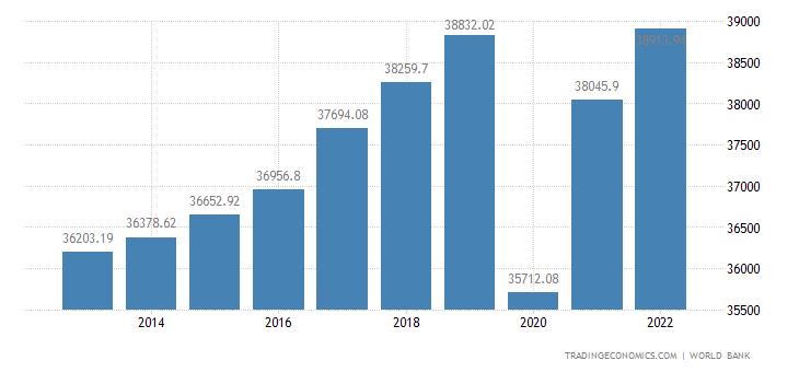 France GDP per capita