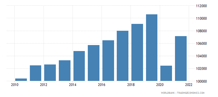 france gdp per person employed constant 1990 ppp dollar wb data