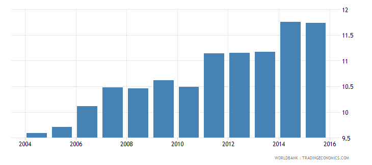 france gdp per unit of energy use constant 2005 ppp dollar per kg of oil equivalent wb data